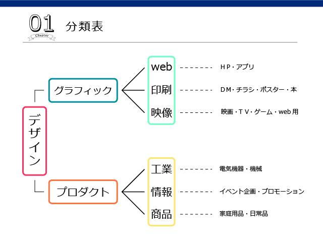 designhierarchy
